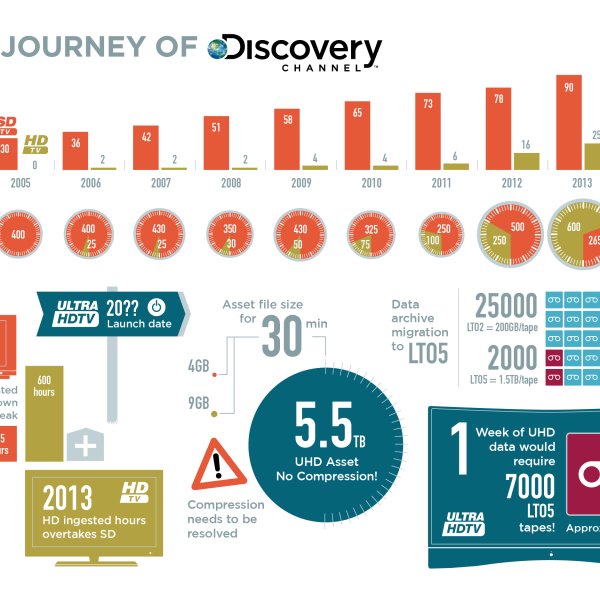 A great infographic from Intrepid